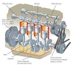 Motores De Combustion Interna Motor Antiguo Deghh Aviacion Con Disposicion Radial De Los Pistone Automobile Engineering Automotive Mechanic Car Mechanic