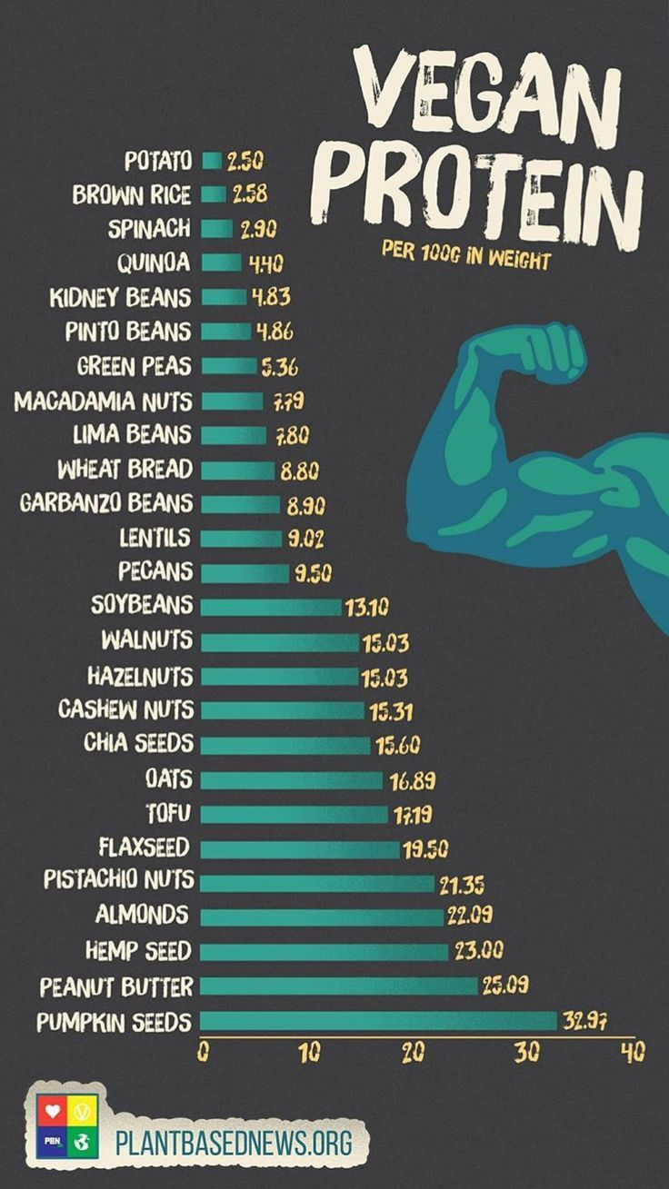 Photo of Protein/100g