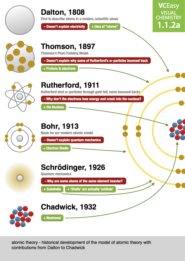 Unit 1 1 2a Historical Development Of The Model Of Atomic Theory From Dalton To Chadwick In 2020 Chemistry Lessons Teaching Chemistry Science Chemistry