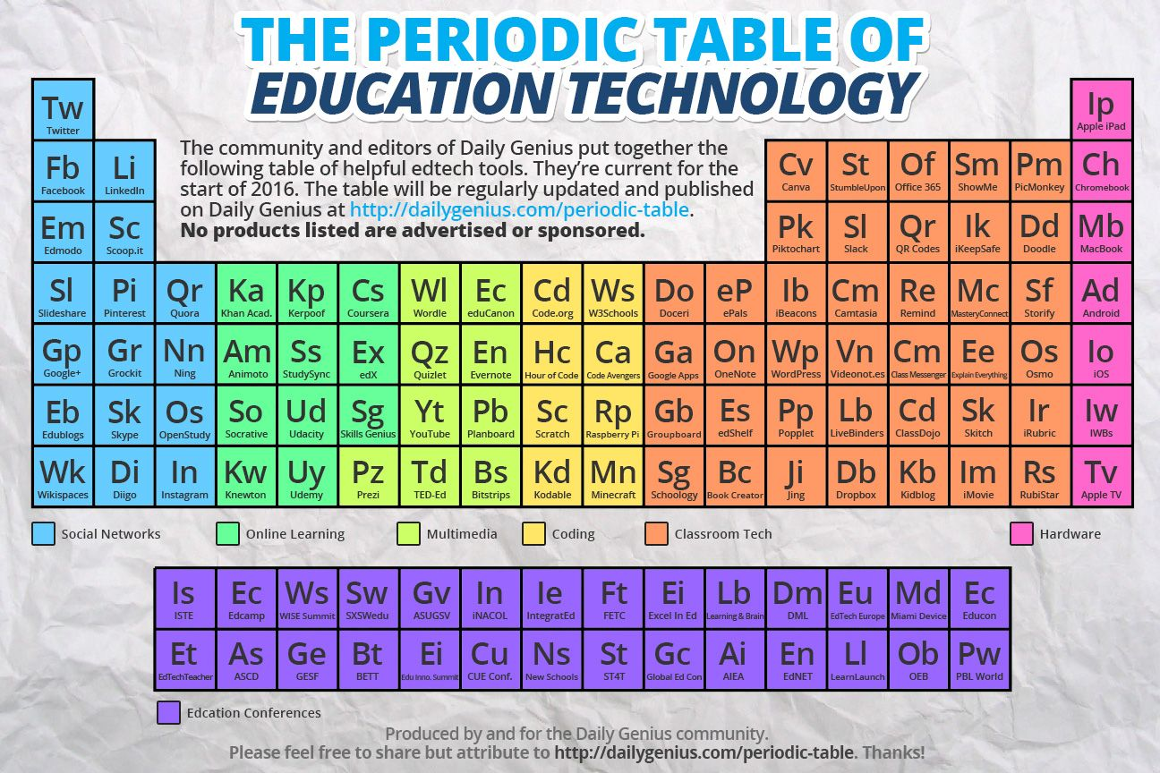 Periodic table of edtech daily genius edtech pinterest periodic table of edtech daily genius gamestrikefo Images