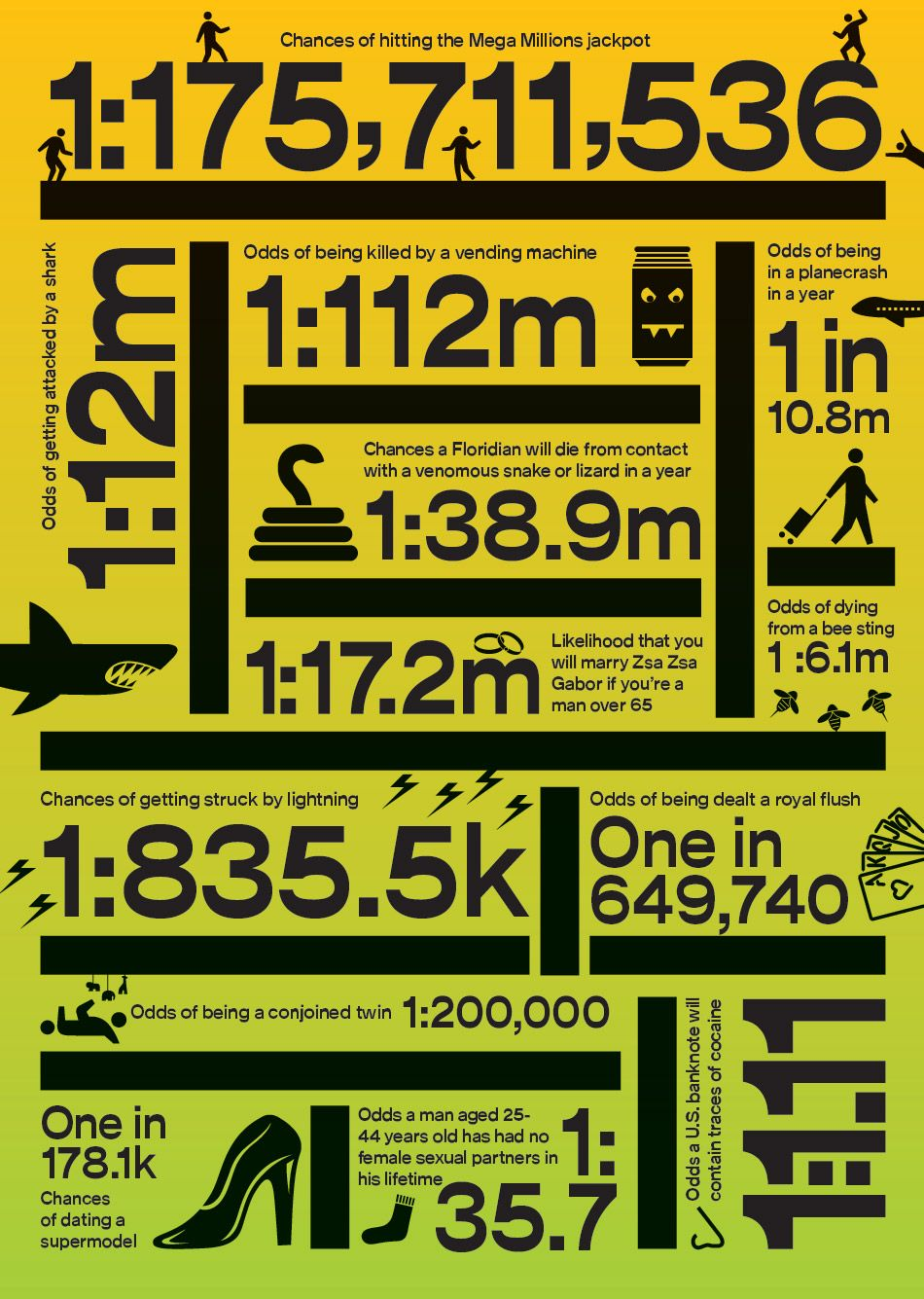 Odds of winning the Mega Millions. From Businessweek.