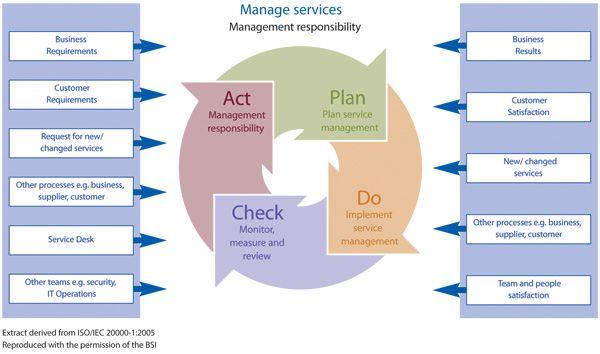 Edi Diwan Iso 20000 It Service Management Management Information Technology Services Business Management