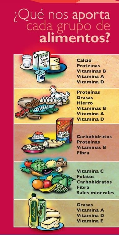 Sábes Que Nos Aporta Cada Grupo De Alimentos Es Fundamental Para Poder Balancear Nuestra Alimentación Nutrición Grupos De Alimentos Consejos De Nutrición