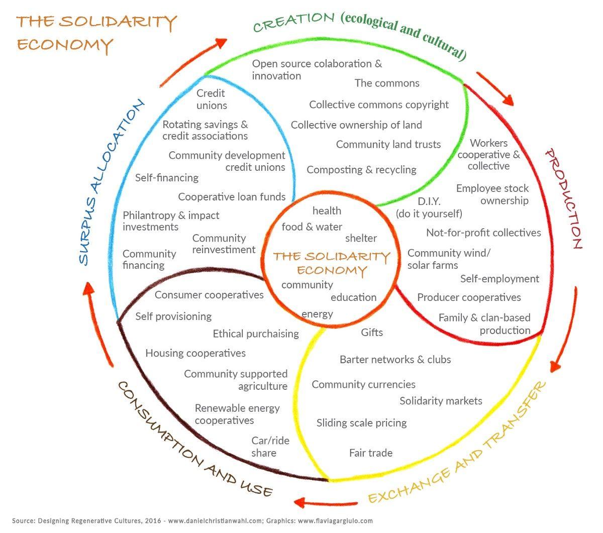 Thriving Communities The Solidarity Economy Economy Community Jobs Community Development