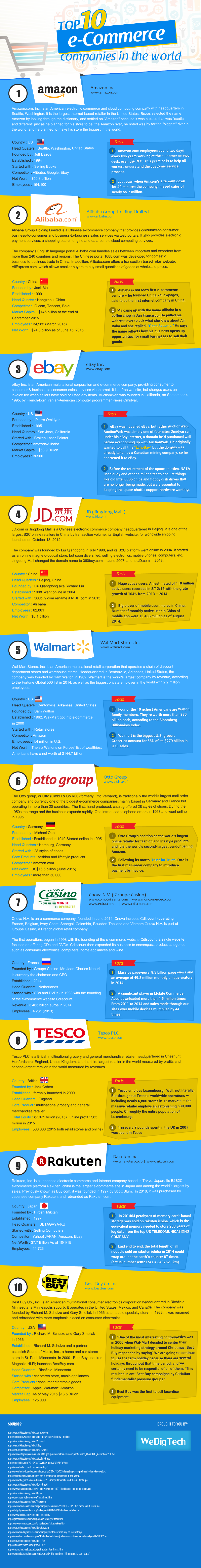 Top 10 eCommerce Companies in the World #infographic