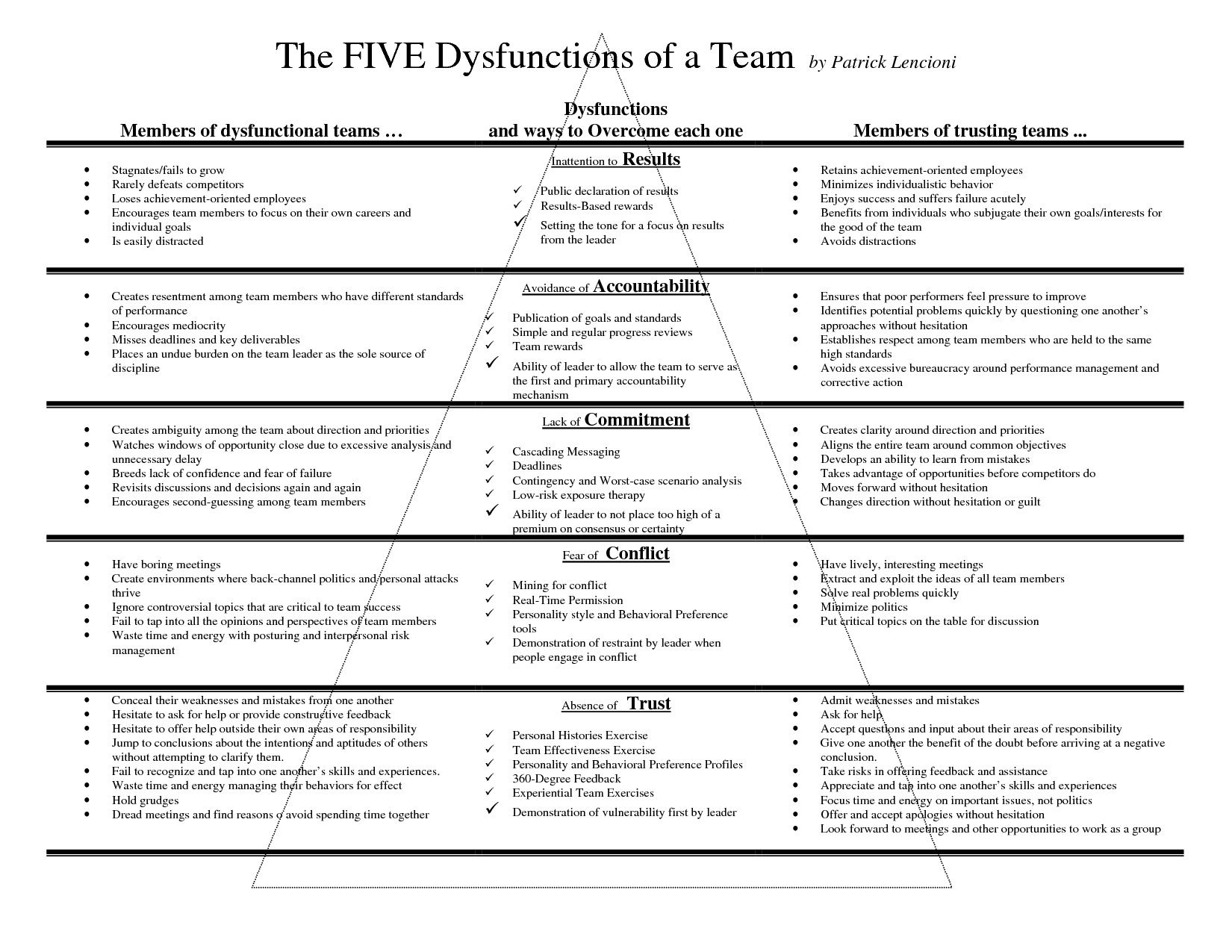 The Five Dysfunctions Of A Team By Patrick Lencioni Perfct Tool To Be Used During Periodic Review Meetings To Create Unity And Increase Productivity