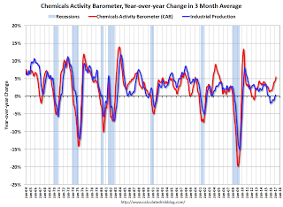 Chemical Activity Barometer increases in March.