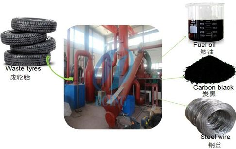 The objective of fully continuous waste tyre pyrolysis plant