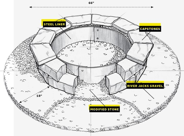Photo of How To Build a Backyard Fire Pit