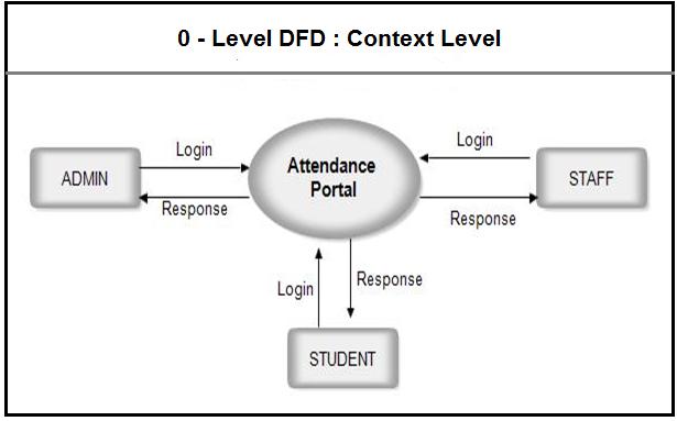 students data flow diagramstudent attendancemanagement - Project Context Diagram