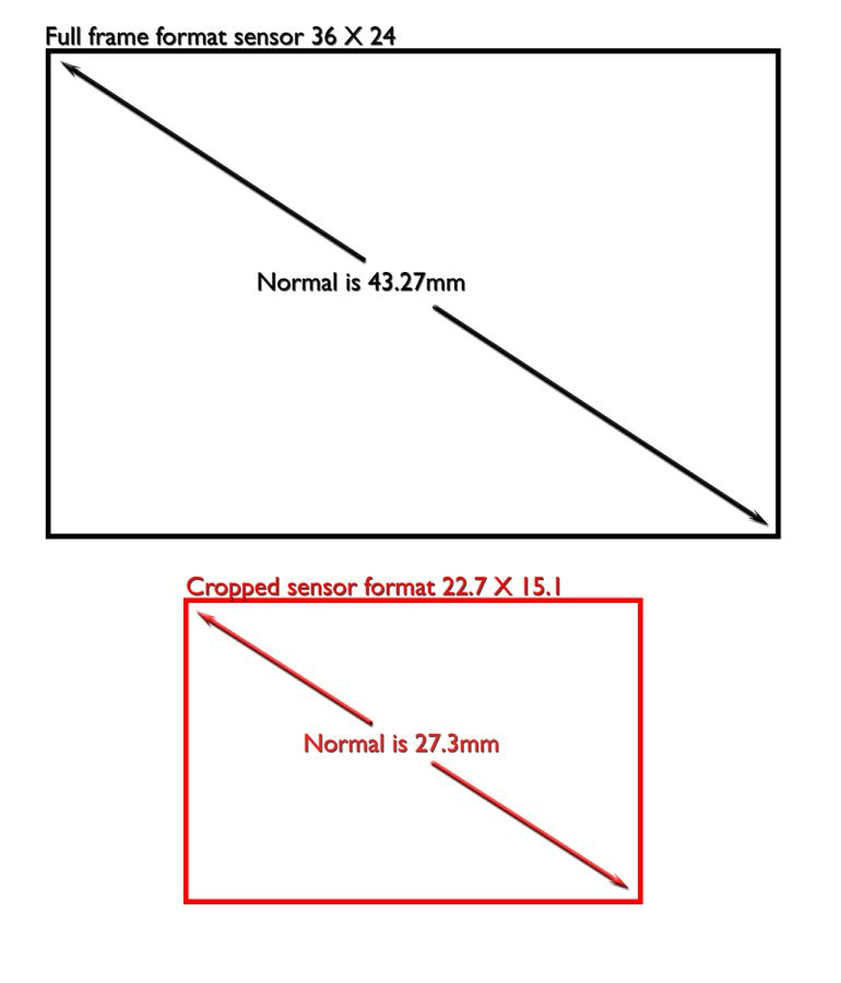 """What Is """"Normal"""" Focal Length?"""