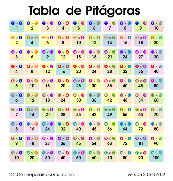 Tabla Pitagórica | mate | Pinterest | Math