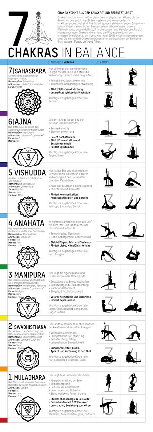YOGISHOP | Yoga Poster - 7 Chakras in Balance | Yoga, Yogamatten & Yoga-Zubehör