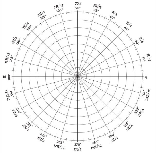 photo regarding Printable Polar Graph Paper named Radian Circle with Coordinates  Geometer The
