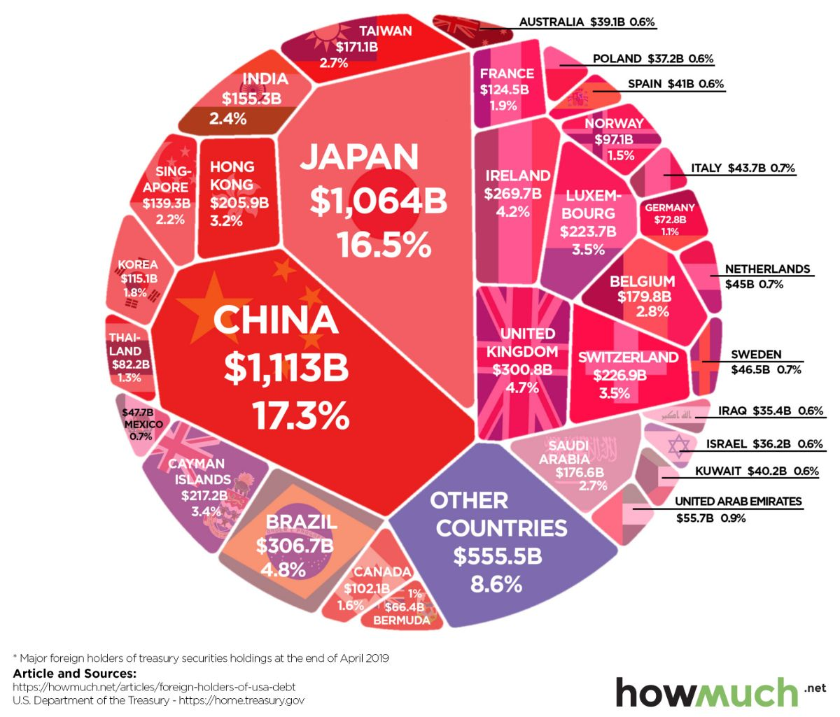 Nations With The Highest Share Of The Us Debt Pie Infographic