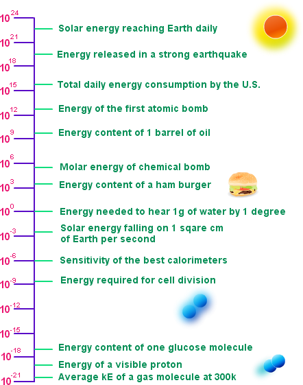 Law Of Conservation Of Energy Definition Energy Daily Energy Science Projects