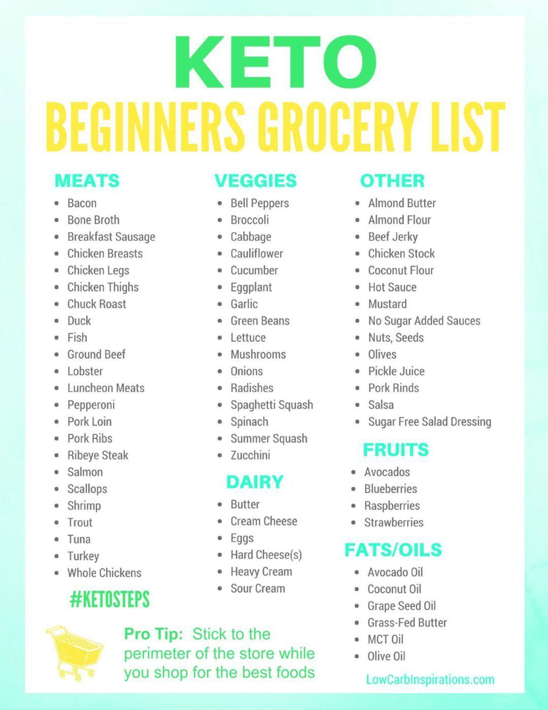 Keto Grocery List for Beginners Keto for beginners, Keto
