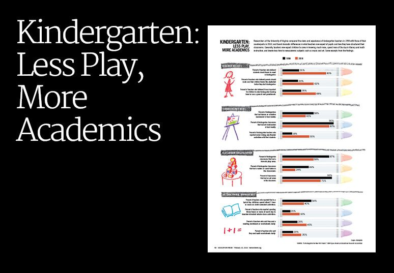More Play Or More Academics For >> Kindergarten Today Less Play More Academics Special News
