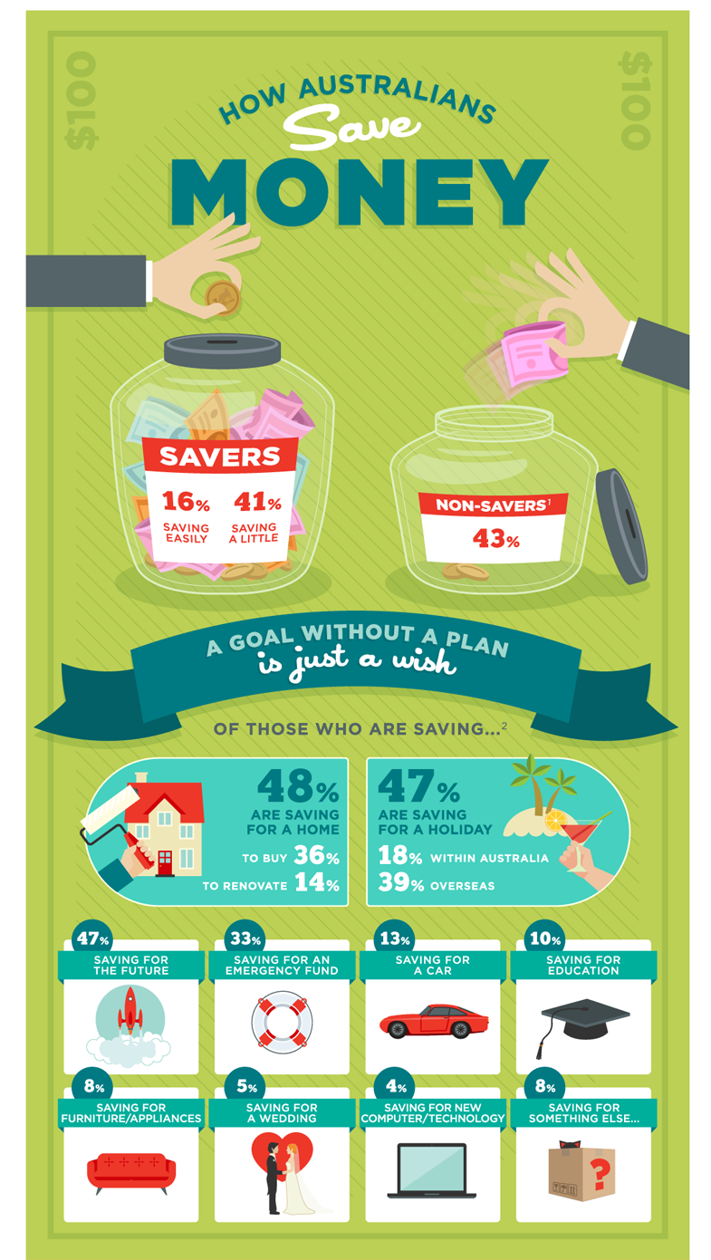 How Australians save money infographic part 1