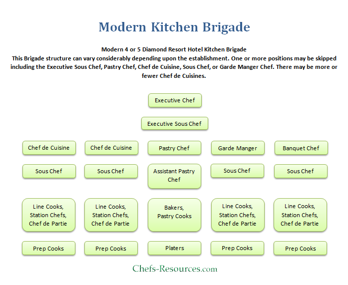 brigade system The brigade system you find in professional kitchens was actually devised by french culinary godfather georges auguste escoffier and it changed the way food is cooked and served in restaurants below, you'll find an infographic detailing the family tree of the kitchen , the main roles within it and what they involve.