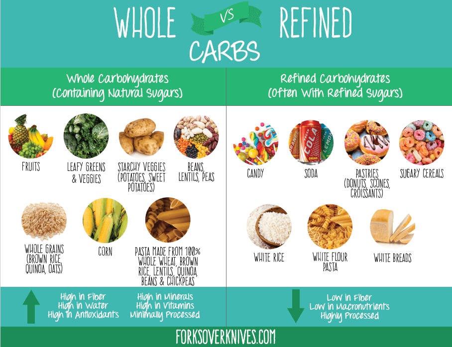 diet no refined carbs
