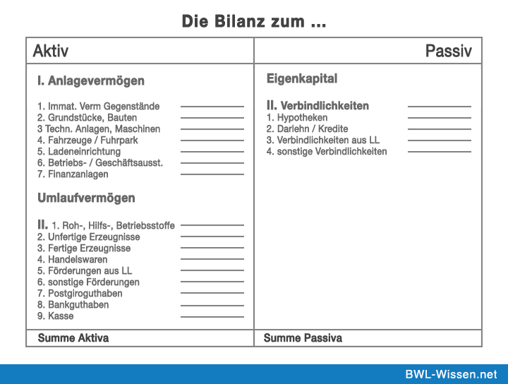 Bilanz Definition Zusammenfassung Bwl Wissen Net Buchfuhrung Lernen Finanzbuchhaltung Finanzen