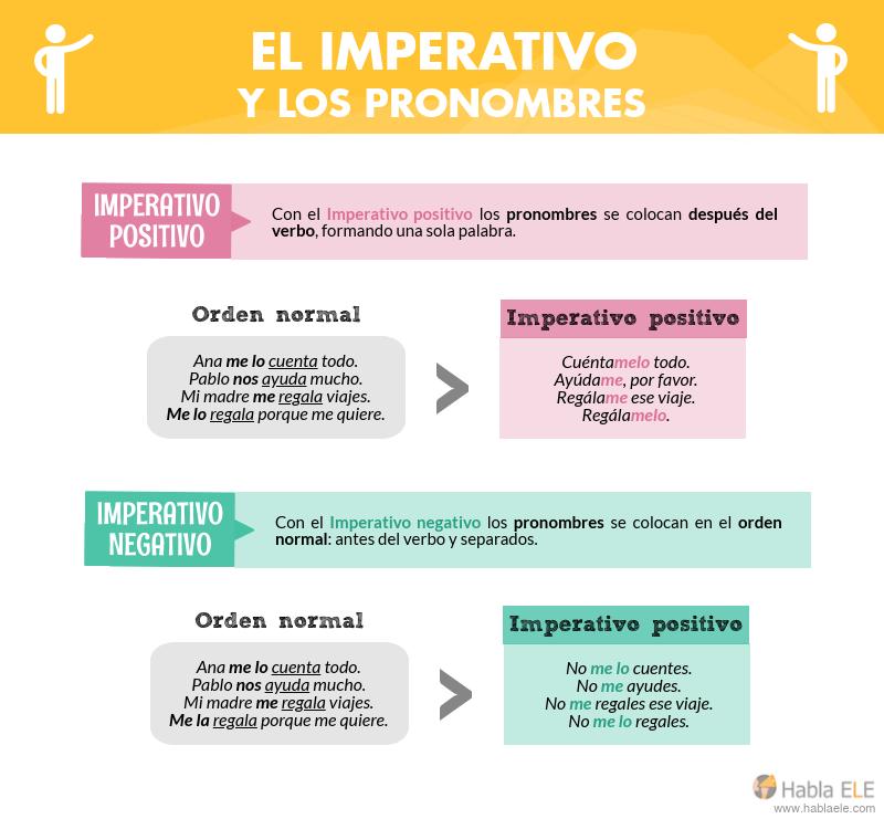Imperativo Pronombres Imperativo En Español Aprender