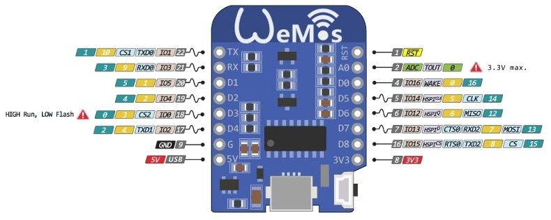 Garage Door Control with WeMos D1 mini • Gizmobin on the web