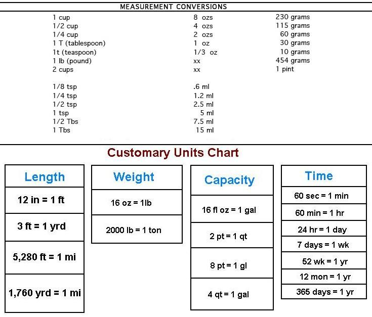 Conversion Table Customary Units Chart 2 Pints 1 Quarterm 4 Quarters 1 Gallon 1 Ounce 2 Tablespoons Unit Conversion Chart Physical Science Math Tricks