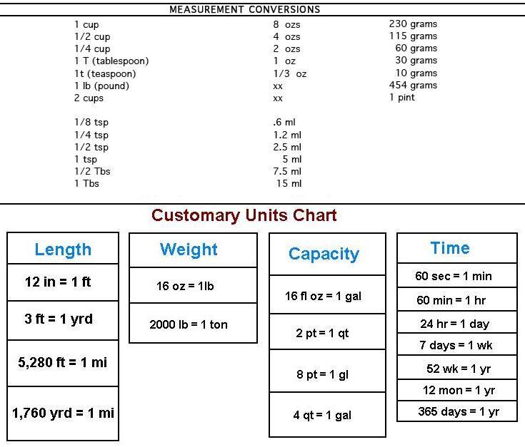 conversion table customary units chart 2 pints 1 quarterm 4 quarters 1 gallon 1 ounce 2. Black Bedroom Furniture Sets. Home Design Ideas