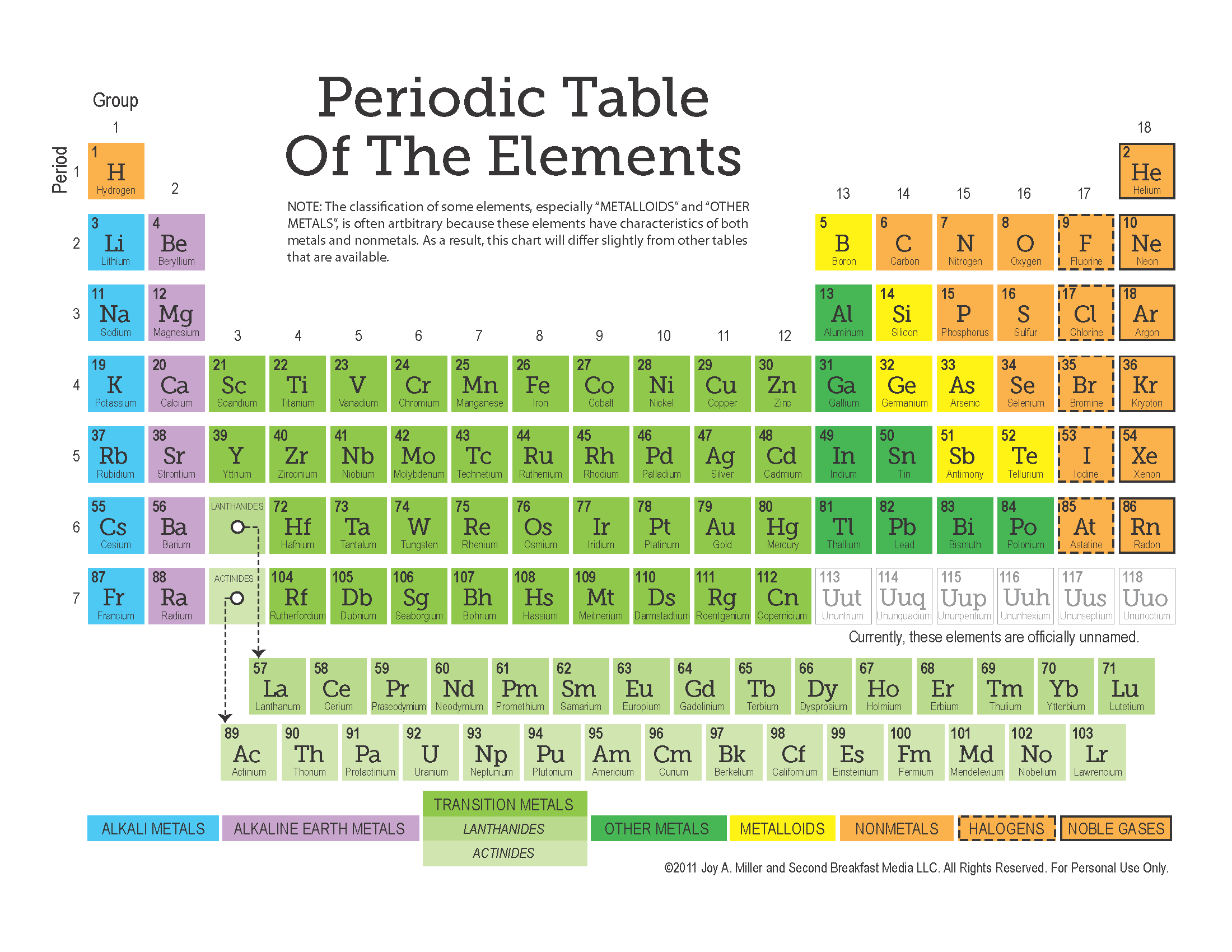Periodic Table C 2011 Joy A Miller Second Breakfast Media Llc