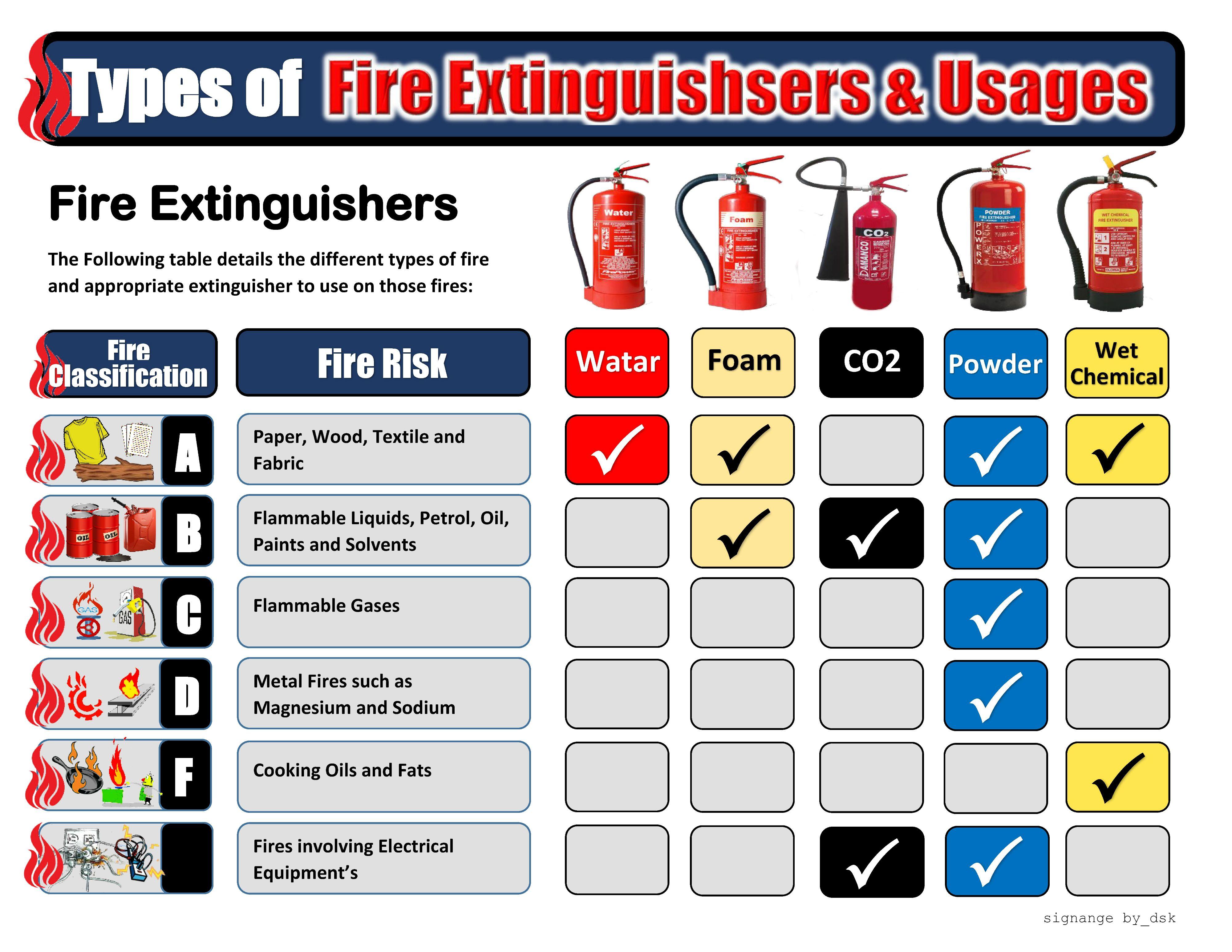 worksheet Fire Extinguisher Worksheet fire extinguisher types misco pinterest types