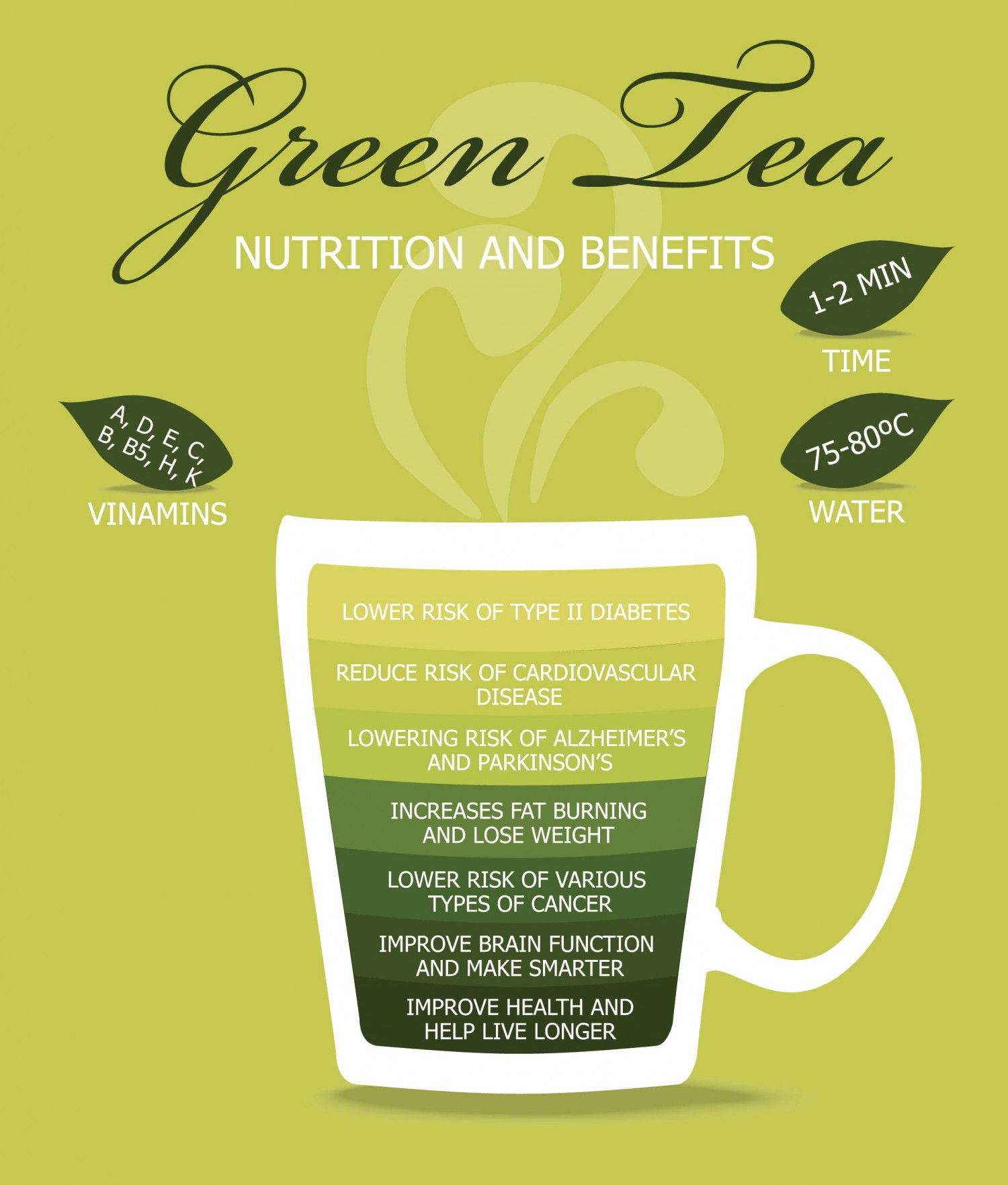 Just Some Reasons to Drink Green Tea Infographic Green