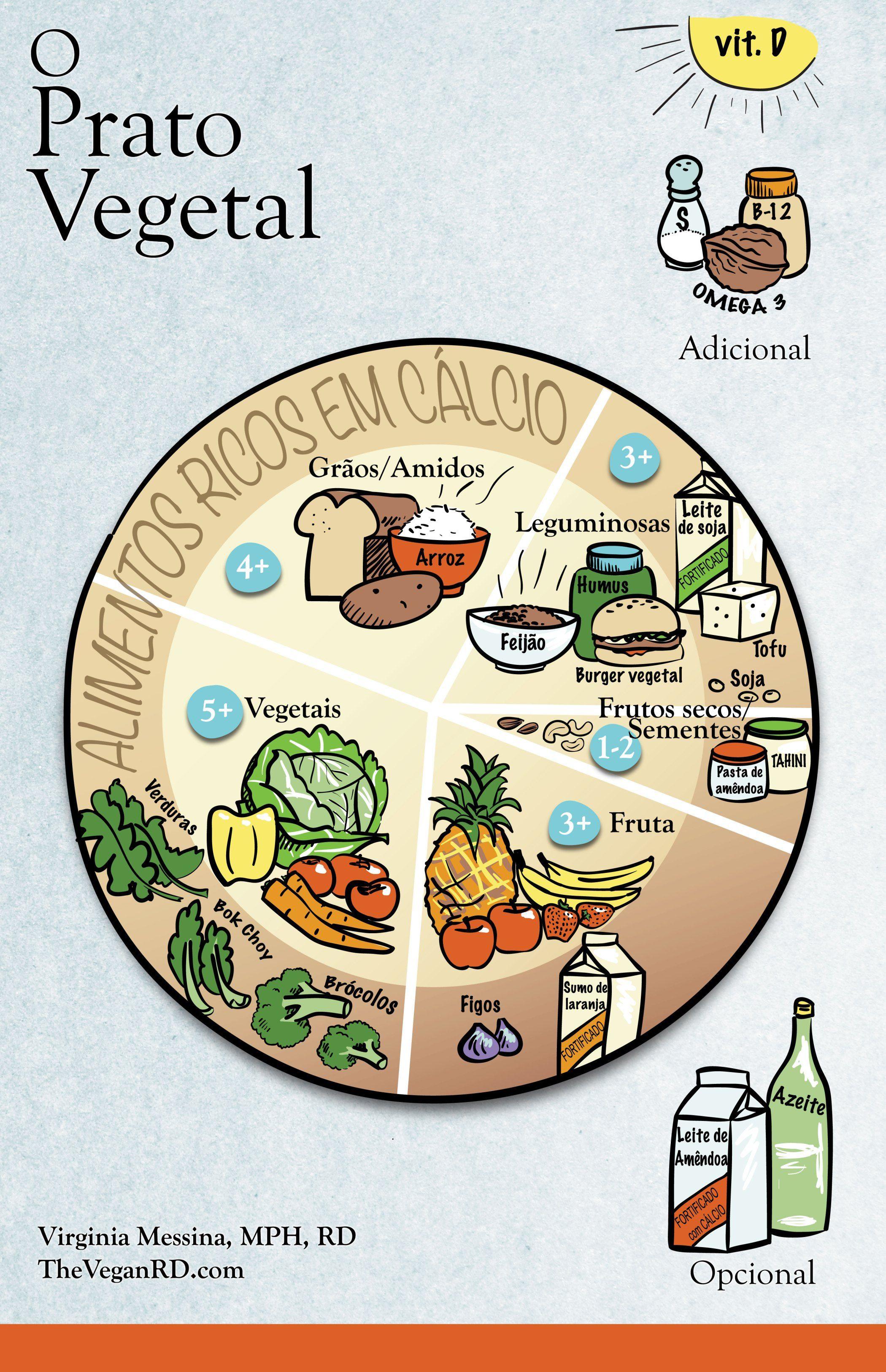 O Prato Vegetal - Tuga Vegetal | Alimentos ricos em cálcio