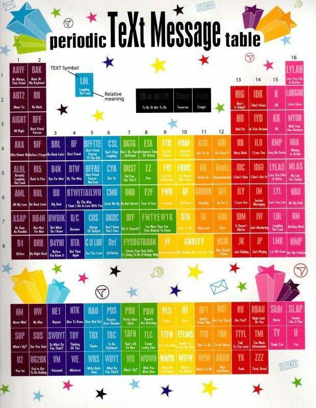 Periodic text message table periodic table language and parents im totally on to ya kid periodic table of text language for urtaz Image collections