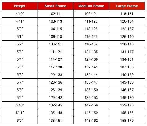 Women Weight And Frame Size Charts Information
