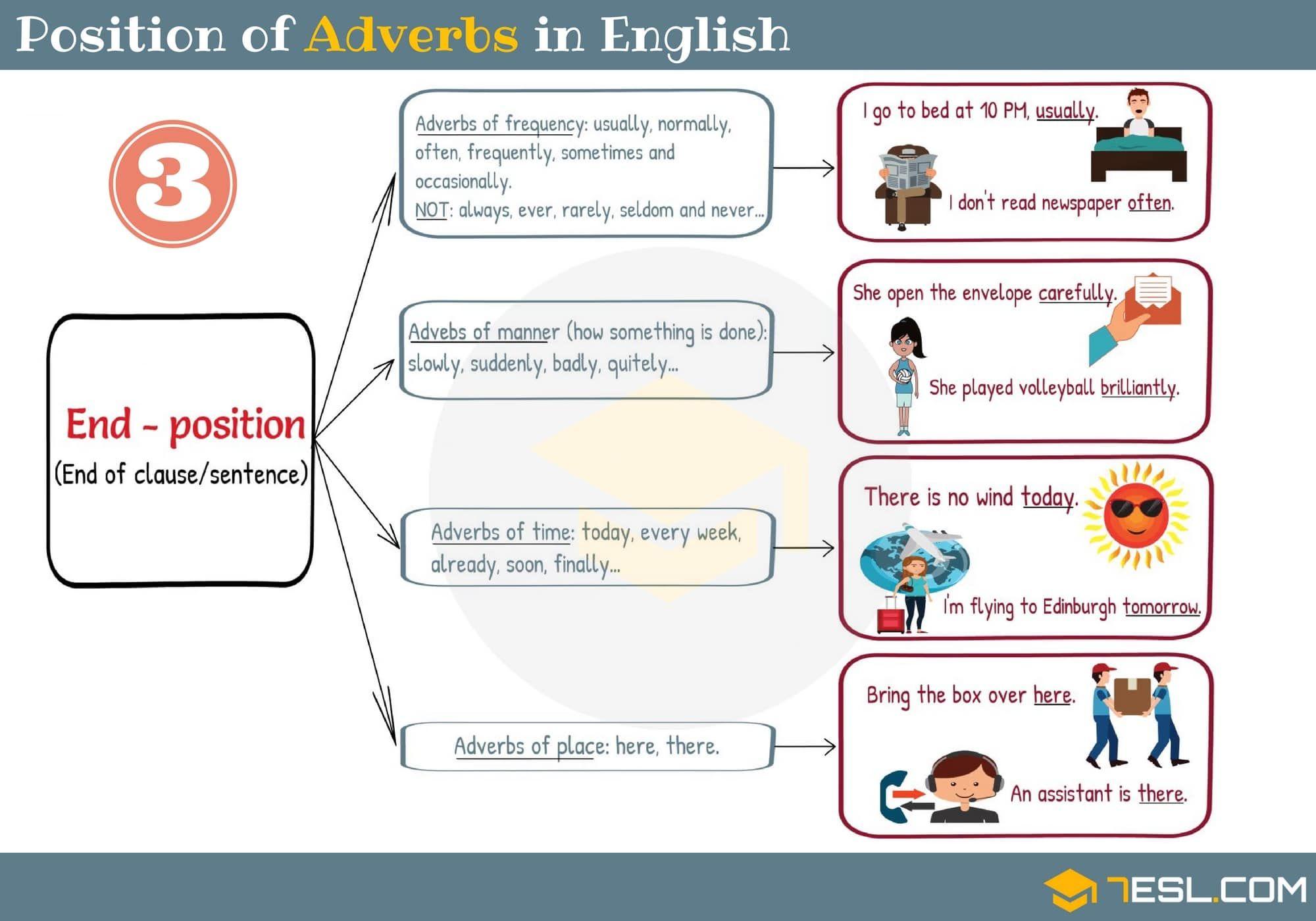 Position Of Adverbs In English Sentences 3 3 Con Imagenes