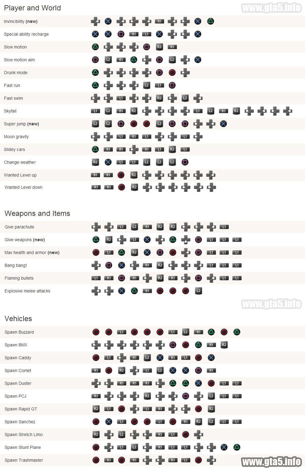 Gta 5 Cheats Ps4 Fast Cars : cheats, Machine, Unrated, Bluray, Adroiryo, 浮気された,, グランドセフトオート,, 手編み