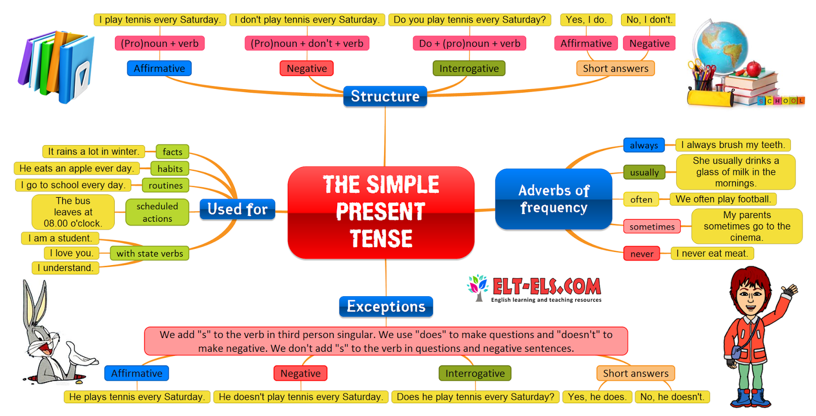 The Simple Present Tense