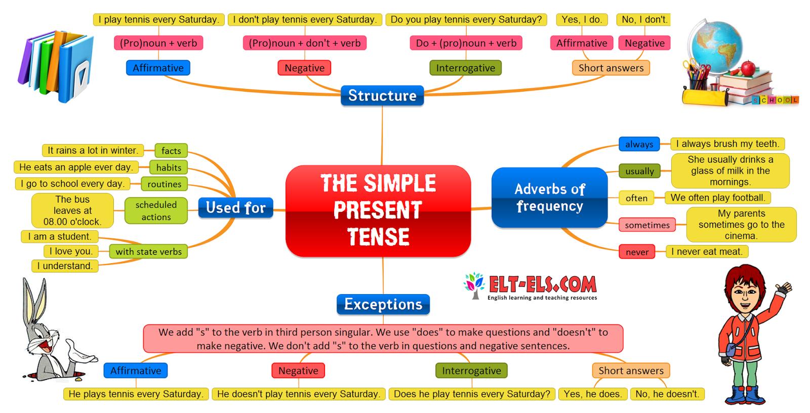 The simple present tense - www.elt-els.com | Ingles ...