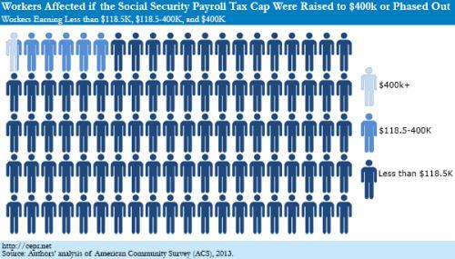 ncpssm | Payroll taxes, Payroll, Social security