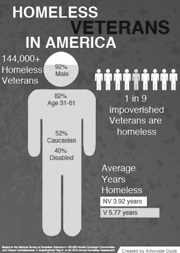 Foster Wings Homeless Veterans Homelessness Awareness Helping