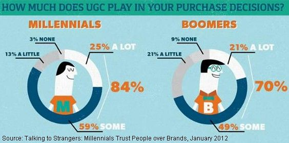 Gen-Y Won't Buy Without User-Generated Input (!?)