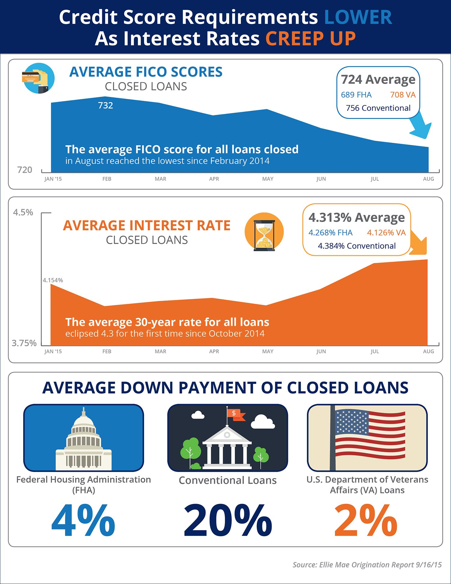 Credit Score Requirements Lower As Interest Rates Creep Up