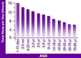 Vi sover mindre og mindre med alderen. Lifewave soveplastre kan rette op på det. #lifewavesilentnights #sovgodthelenatten #kvalitetssøvn #øgermelatoninniveauet
