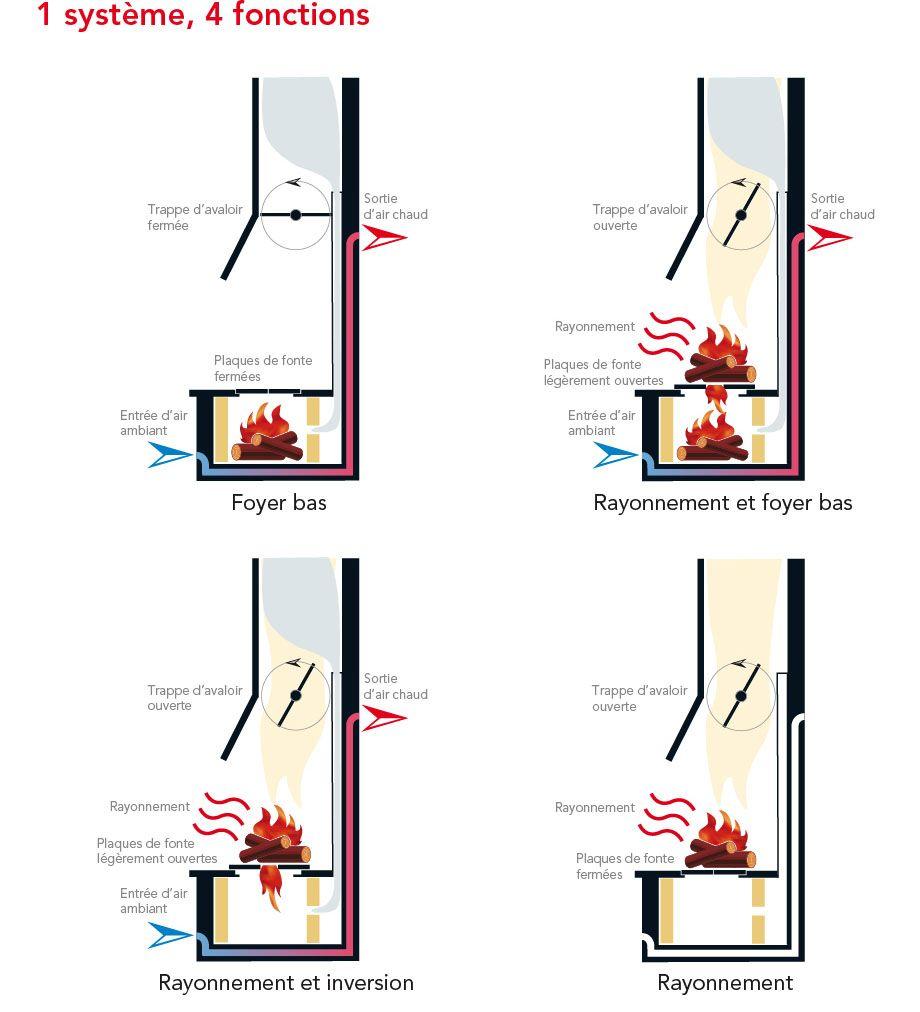 Schema Technique Du Polyflam Disponible Sur Le 06 Nice Cannes Antibes Grasse Chez Atry Home Http Atryhome Com Recuperateur De Chaleur Chaleur Cheminee