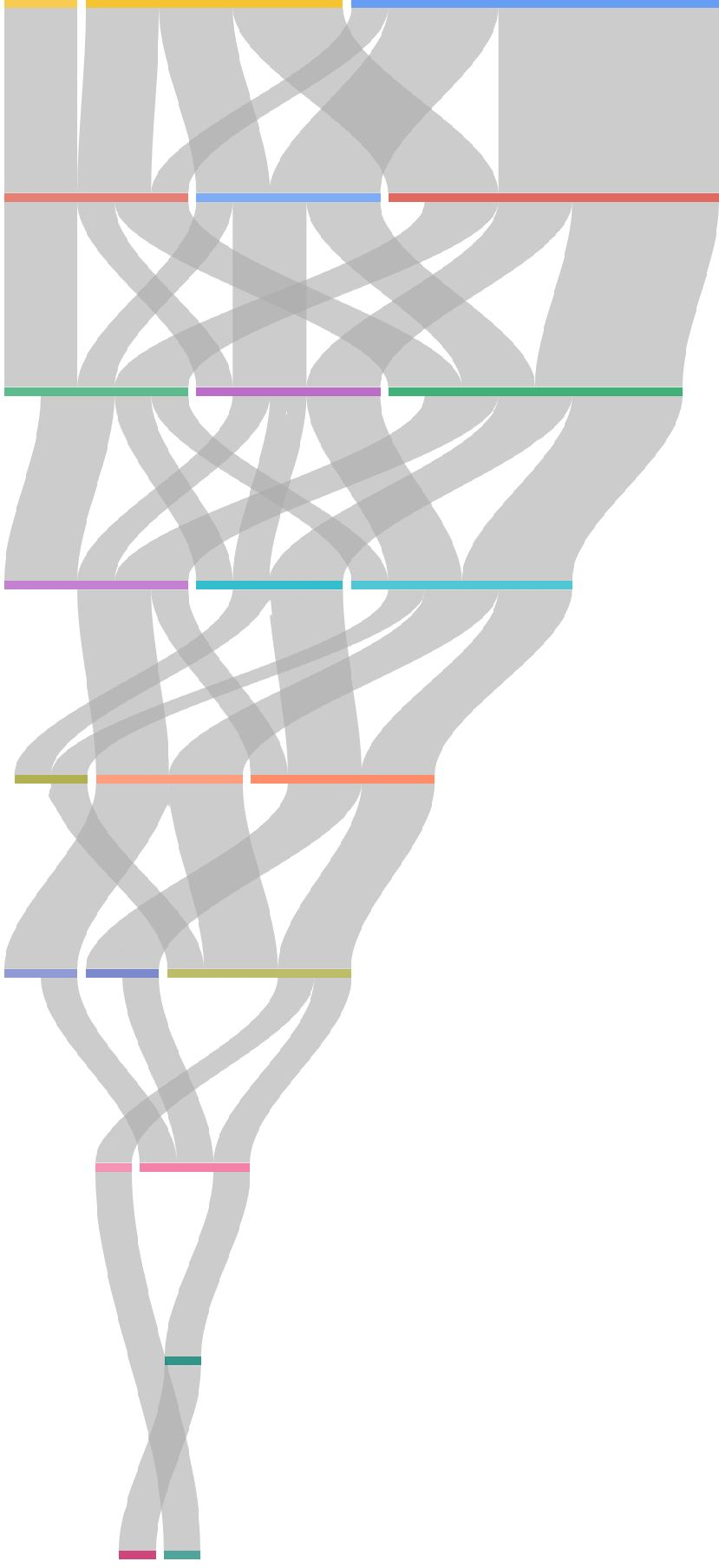 dataviz sankey diagrams patient flow with sankey diagrams or circos plots data science in gastroenterology the resulting sankey is as follows [ 829 x 1809 Pixel ]