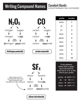 chemical bonding cheat sheet how to name ionic and covalent bonds chemistry covalent bond. Black Bedroom Furniture Sets. Home Design Ideas