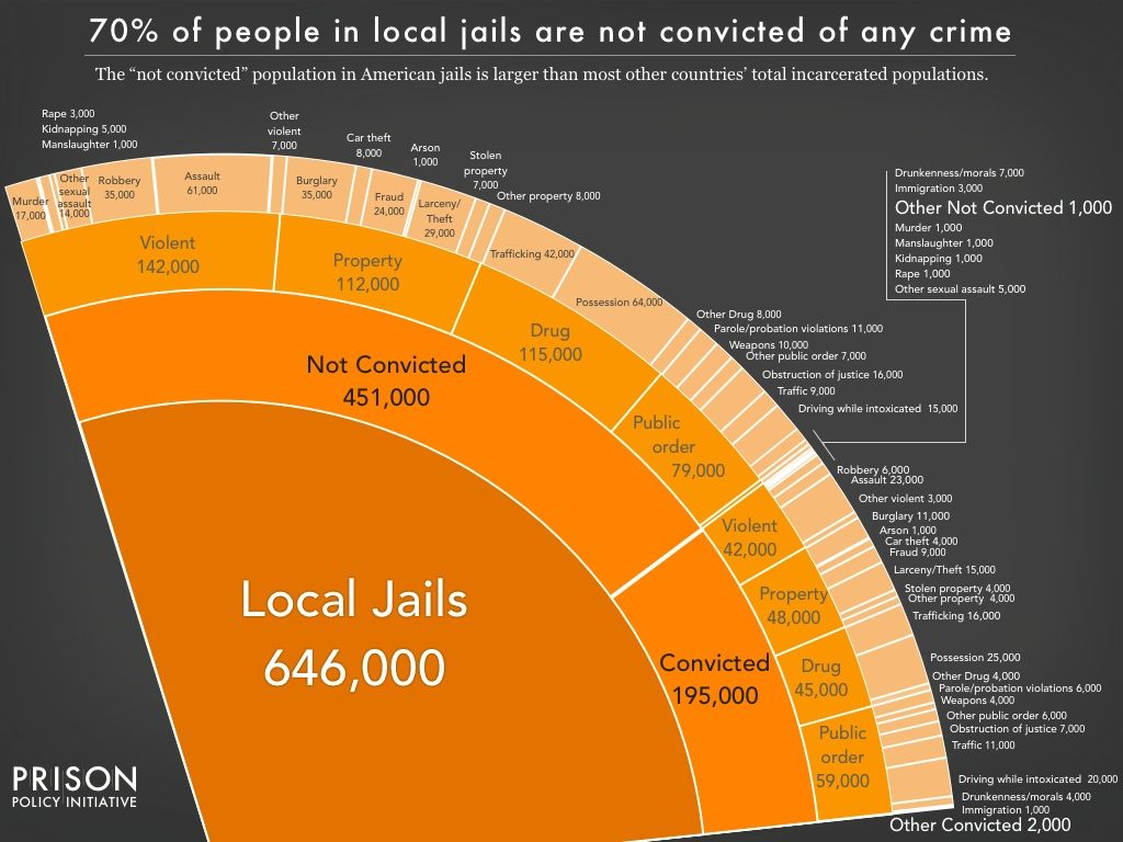 Pie chart showing the number of people locked up on a given day in pie chart showing the number of people locked up on a given day in the united nvjuhfo Image collections