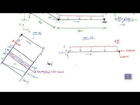 Frame Analysis Example 1 - axial, shear, moment diagrams (2/3 ...